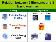 Vata, Pitta, Kapha, #Ayurveda Energies,