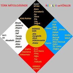 Türk Kültürünü Hangi Renkler Anlatır? 5 yön, 5 ögeler, 5 renkler...