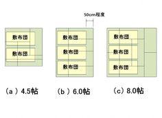 【図2】敷布団を敷きつめてみる。布団を踏んで歩かないために、周囲に50cm程度のスペースは必要。