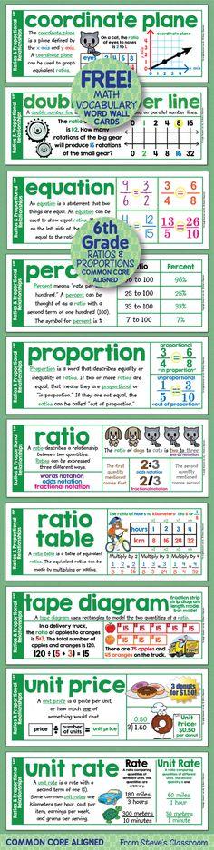 Word wall cards for sixth grade math ratios and proportional relationships! Word wall cards for sixth grade math ratios and proportional relationships! Math Teacher, Math Classroom, Teaching Math, Math Strategies, Math Resources, Math Word Walls, Science Word Walls, Sixth Grade Math, 7th Grade Science