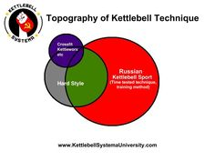 interesting how different kettlebell systems interlace.