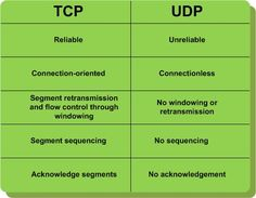 TCP versus UDP: Different #Services use different packet transmission techniques. In general, packets that must get through in the correct order, without loss, use #TCP, whereas real time services where later packets are more important than older packets use UDP. For example, file transfer requires complete accuracy and so is normally done using TCP, and audio conferencing is frequently done via UDP, where momentary glitches may not be noticed. http://fltcase.com/