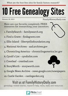 10 Free Genealogy Sites                                                       …