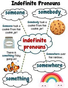 INDEFINITE PRONOUNS! Someone, Somebody, Somewhere, Something, Grade 1 Aligned