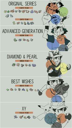 Definitivamente Ash tuvo un mejor desenlace en Kanto ✌ si quiere atraparlos a todos, le queda un largo camino.