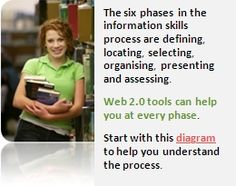 The six phases in the information skills process are defining, locating, selecting, organising, presenting and assessing. Web 2.0 tools can help you at every phase. A diagram can help you understand the process. Link to interactive diagram.