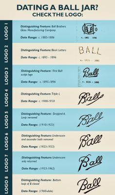 Ball Mason Jar 的logo演變史 #梅森罐歷史 #masonjar | duo.com.tw