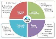 10+Trends+to+Personalize+Learning+in+2015