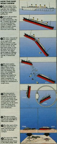 When a ship it sinks it leaves a path of debris (objects from within the ship or objects breaking off). Depending how deep the vessel sinks this debris can be scattered over a large distance. On a shorter descent, the debris falls more or less vertically. However, as the Titanic sank 21/2 miles a huge debris field was expected.