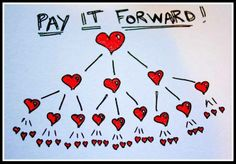 """How many of you have heard of the phrase """"Paying it Forward""""? Paying it forward is basically a random act of kindness. Paying It Forward Quotes, Pay It Forward, Organ Donation, We Are The World, Isagenix, Spread Love, Plexus Products, Helping Others, Helping Hands"""