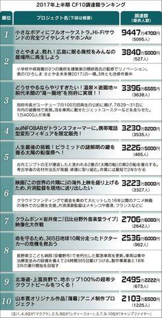 クラウド調達額トップ10、マニア同士が共感マネー  :日本経済新聞