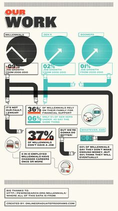 Infographic Of The Day: The Blessing And Curse Of Being A Millennial | Co.Design: business + innovation + design