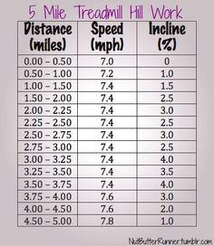 5 Mile Hill Treadmill Work via Larat Butter Runner Running On Treadmill, Treadmill Workouts, At Home Workouts, Incline Treadmill, Training Workouts, Interval Training, Running Tips, Hill Workout, Run To The Hills
