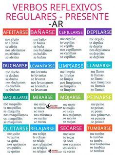 How to Learn Spanish Verbs – Learn Spanish Study Spanish, Spanish Lesson Plans, Spanish English, Spanish Lessons, Spanish Grammar, Spanish Vocabulary, Spanish Words, Spanish Language Learning, Spanish Sentences