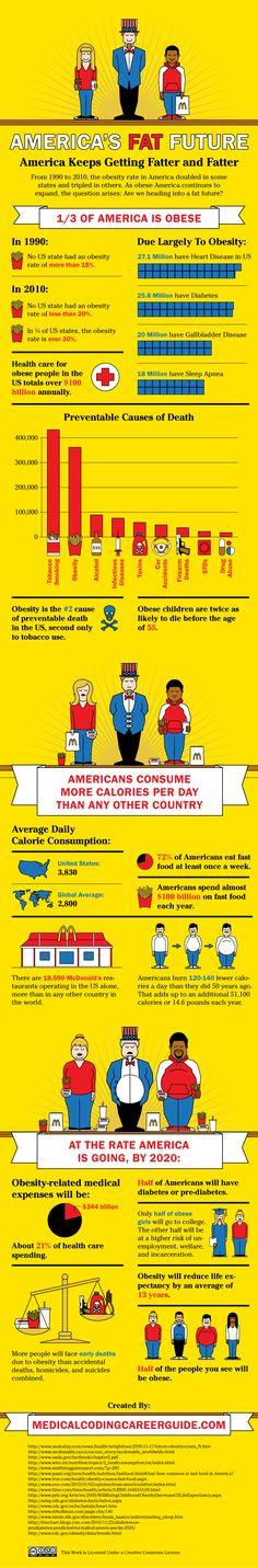 #Obesity Statistics #Infographic