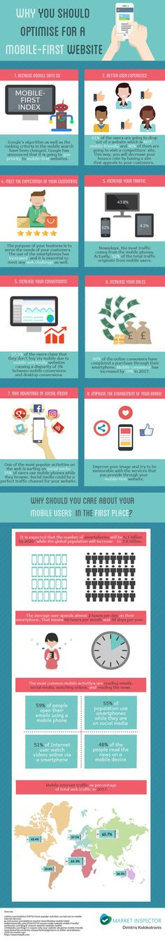 Creating a New Website? 8 Reasons Why You Should Adopt a Mobile-First Strategy [Infographic]