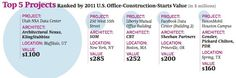 Top 5 US Office Construction Projects. NSA is in a biggie for Utah!