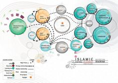 Graduation Project, Diagrams and concept boards by Hind Al-Humaidan, via Behance