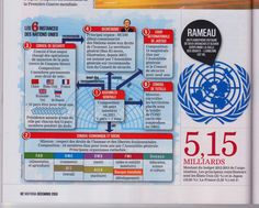 How works the United Nations Organization ? An infographics created by Hugues Piolet for Historia magazine.