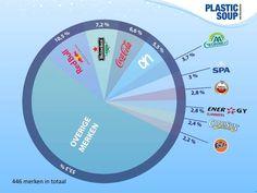 Plastic Soup Foundation  Dit is de Top 10 van het zwerfafval! Trash Hunters vonden ruim 20.000 drankverpakkingen op straat.  Er werden 446 merken gevonden. Tien merken - Red Bull, Heineken, Coca-Cola, Albert Heijn, AA Drink, SpaNederland, Amstel Bier, Slammers Energy Drink, Capri Sun en Fanta - vertegenwoordigen bijna de helft van het zwerfafval!