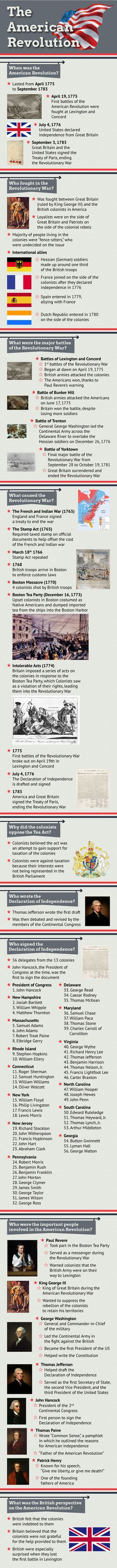 The American Revolution. Revolutionary War Basic Facts: when was it? who was involved? why did it happen? Us History, History Facts, Family History, American History, History Timeline, European History, History Classroom, Teaching History, American Revolutionary War