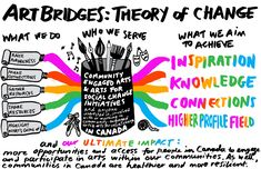 theory of change infographic - Google Search
