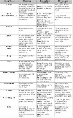 British Slang- Guide to Cockney and English Phrases