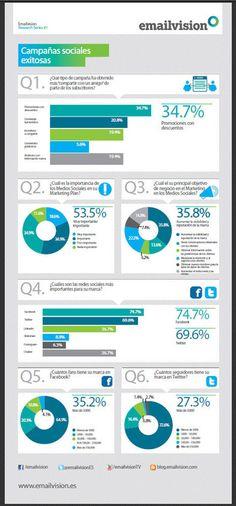 """Las claves para subirse al carro de las redes sociales y no """"caerse"""" : Marketing Directo"""