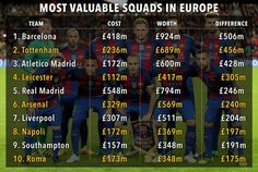 Tottenham have the second most valuable squad in all of Europe's Big Five leagues, behind only La Liga giants Barcelona