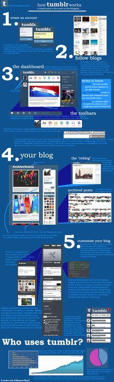 How Tumblr Works. Bespoke Social Media & Marketing