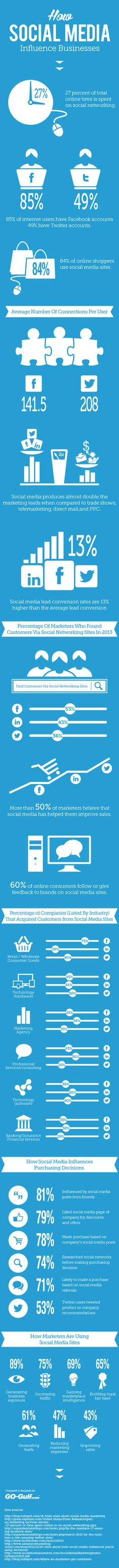 """Check out our latest infographic """"How Social Media Influence Businesses"""" to have better understanding of the social media impact on your business and on your marketing campaigns. Marketing Trends, E-mail Marketing, Marketing Digital, Internet Marketing, Online Marketing, Social Media Marketing, Content Marketing, Marketing Dashboard, Social Media Usage"""