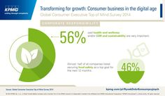 #CSR and sustainability are very important for 56% of consumer market companies. #infografika #infographic Source: KPMG Global Consumer Top of Mind Survey #KPMG