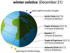 Winter Solstice by Peter Hermes Furian, via Dreamstime Geography Activities, Geography For Kids, Geography Map, Science Activities, Geography Lessons, Science For Kids, Earth Science, Science And Nature, Earth Facts For Kids