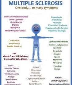 Symptoms of Multiple Sclerosis vary widely - and can change minute to minute! I don't even know what all these things are but they might get me ! Chronic Fatigue, Chronic Pain, Fibromyalgia, Chronic Illness, Optic Neuritis, Multiple Sclerosis Awareness, Restless Leg Syndrome, Trigeminal Neuralgia, Invisible Illness