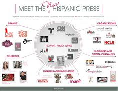 For the Hispanic market, who are the new channels of trust your consumers are listening to? Who is influencing their opinion and as a result their purchase decision?