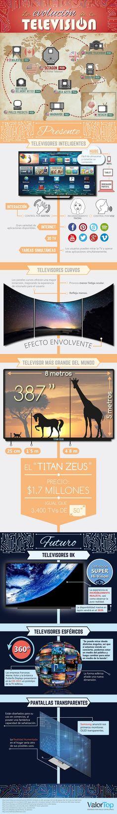La evolución de la Televisión