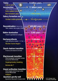 ❧ A graphical history of the Universe