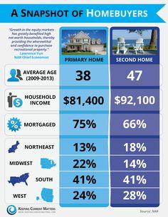 127 best real estate