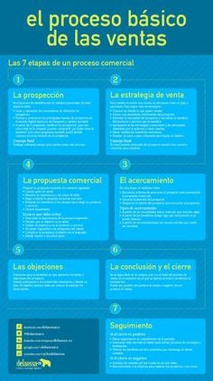 El proceso básico de las ventas #infografia #infographic #marketing