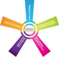 Auxilia accompagne les entreprises et les collectivités dans leurs projets de développement durable. Expertises : Agenda 21, RSE, bilan carbone, PCET, formation, sensibilisation, coaching, quartier durable, création de filières écologie industrielle.