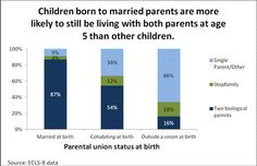 It's a fact that children born today are born into families that look dramatically different from families of a generation ago. Today, more children than ever are born outside of marriage, largely due to delays in marriage and increases in cohabitation. Recent estimates by Child Trends show that 41 percent of all births in 2009 were to unmarried couples, roughly half to cohabiting couples. Read this Child Trends blog post for more information.