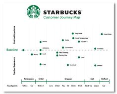 Customer Journey Mapping: How to Create One the Best Way (Template) - Expolore the best and the special ideas about Service design Customer Experience Quotes, Experience Map, Customer Journey Mapping, User Experience Design, Web Design, Design Logo, Design Poster, Graphic Design, Branding