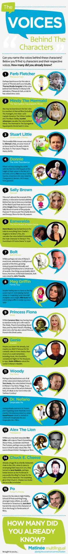 The Voices Behind The Characters #infographic #Movies #Entertainment
