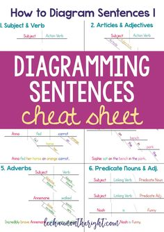 The best sentence diagramming program ive found to date how to diagram sentences diagramming sentences cheat sheet ccuart Gallery