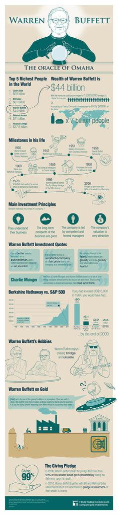 Everything You Need To Know About Warren Buffett [Infographic]    Read more: http://www.businessinsider.com/warren-buffett-infographic-2012-4?nr_email_referer=1_source=Triggermail_medium=email_term=Business%20Insider%20Select_campaign=Business%20Insider%20Select%202012-04-25#ixzz1t5UFav8G