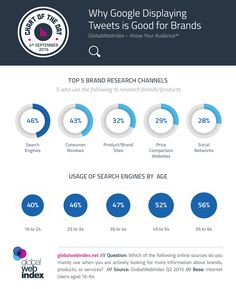 Study: Top 5 Brand Research Channels [Infographic] | Social Media Today