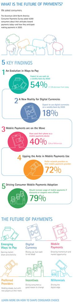 What consumers think about payment systems today, in the future from Accenture