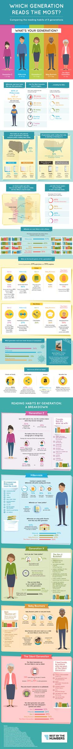 The Reading Habits Of Five Generations [Infographic] | BookBaby Blog