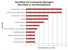 Community Manager Study: Listed Skills in Job Applications (Feb 2012)