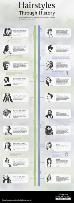 Take a look at how hairstyles have changed over time with this interesting infographic. See hairstyles from Ancient Egypt through the 2000s!
